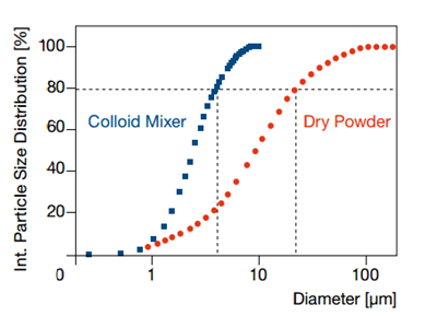 Colloidal mixing technology