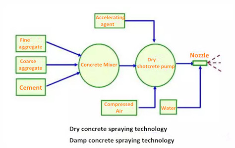 concrete spraying technology in tunnel construction