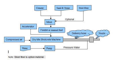 dry concrete gunite machine process