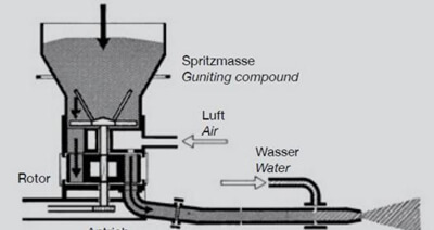 gunite machine rotor system
